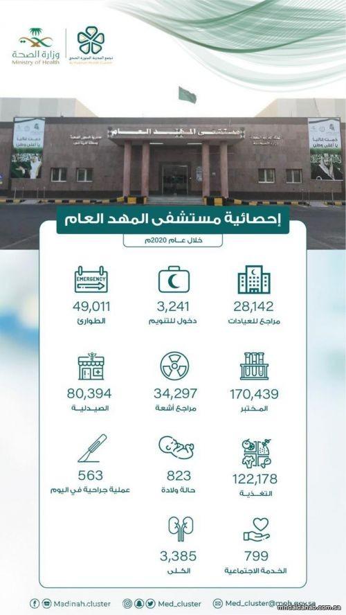 28142 مستفيد من خدمات العيادات الخارجية في مستشفى المهد العام